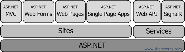ASP.NET MVC Web Forms Web API Signal R all together