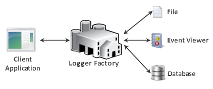 Factory Pattern Sample Logger Factory